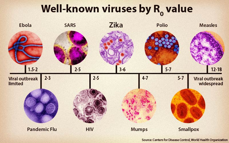 Viruses by r naught value
