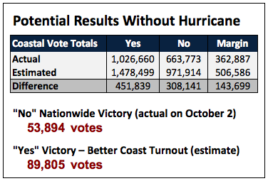 hurricane-matthew-colombia-vote-3